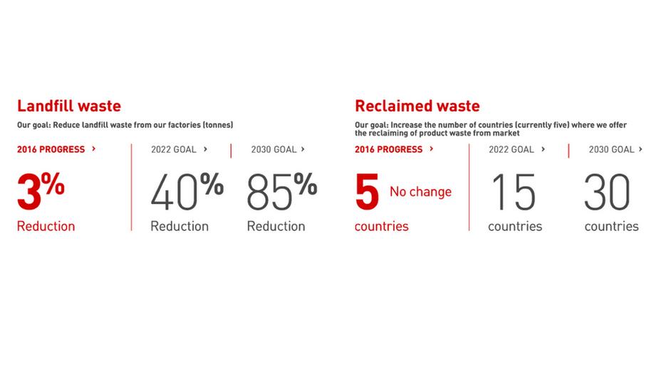 infographic, sustainability, landfill waste